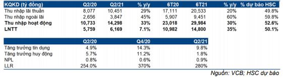 Bảng 1: KQKD sơ bộ Q2/2021, VCB