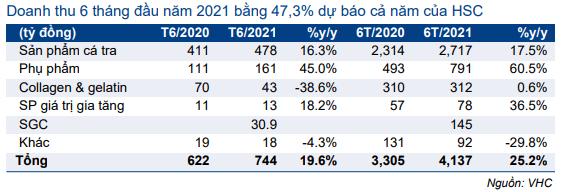 Bảng 1: Doanh thu T6/2021