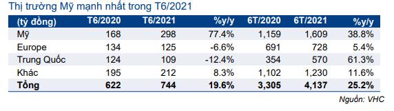 Bảng 2: Cơ cấu doanh thu theo thị trường