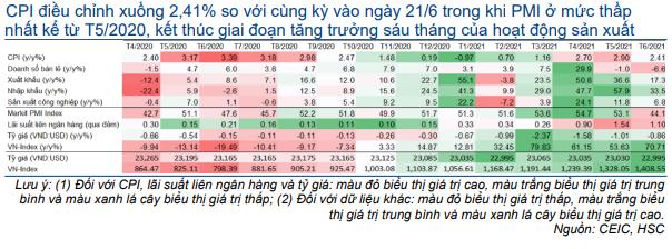 Bảng 1: Xu hướng của các chỉ số kinh tế