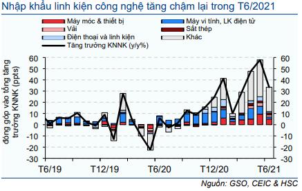 Biểu đồ 10: Đóng góp vào tăng trưởng nhập khẩu