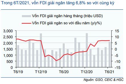 Biểu đồ 11: Vốn FDI giải ngân