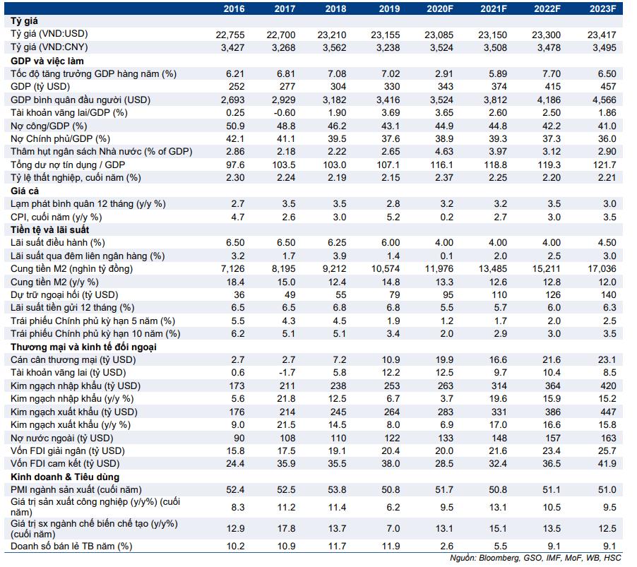 Dự báo kinh tế vĩ mô của HSC