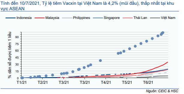 Biểu đồ 4: Tỷ lệ tiêm Vacxin tại ASEAN