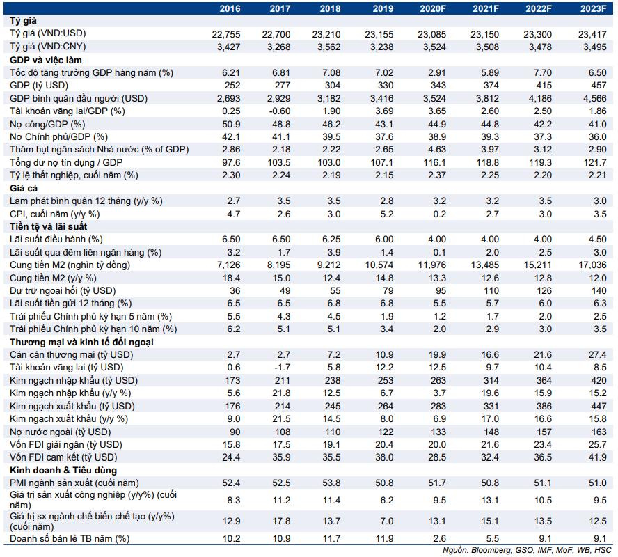 Bảng 1: Số liệu kinh tế chính