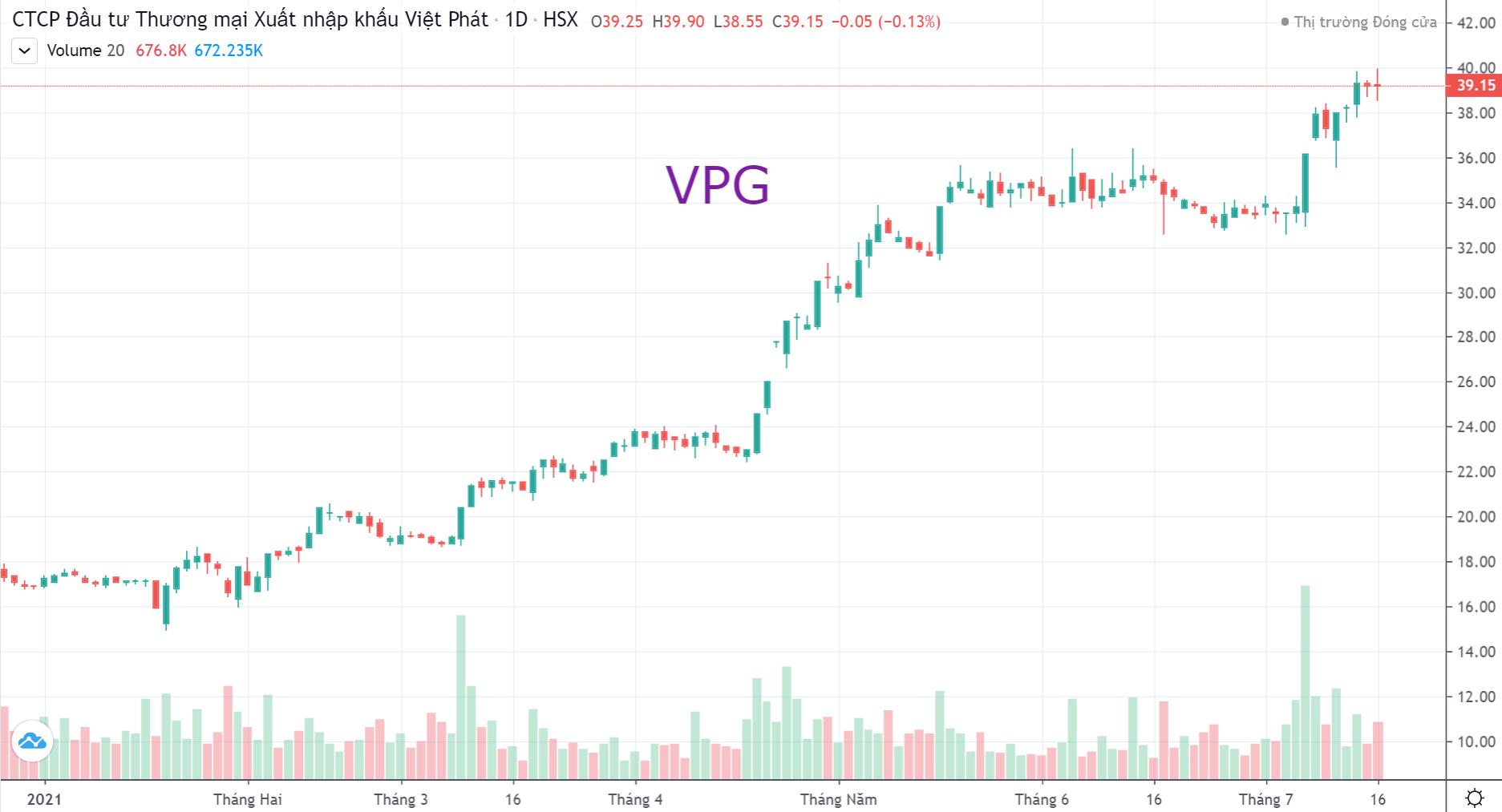 Viet Phat Group (VPG) – Tiếp tục ký các hợp đồng nhập khẩu lượng lớn than cốc, quặng sắt