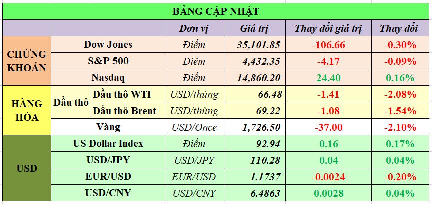 Cập nhật chứng khoán Mỹ, giá hàng hóa và USD phiên giao dịch ngày 09/08/2021