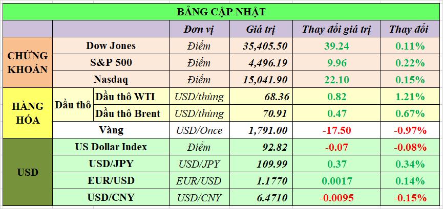 Cập nhật chứng khoán Mỹ, giá hàng hóa và USD phiên giao dịch ngày 25/08/2021