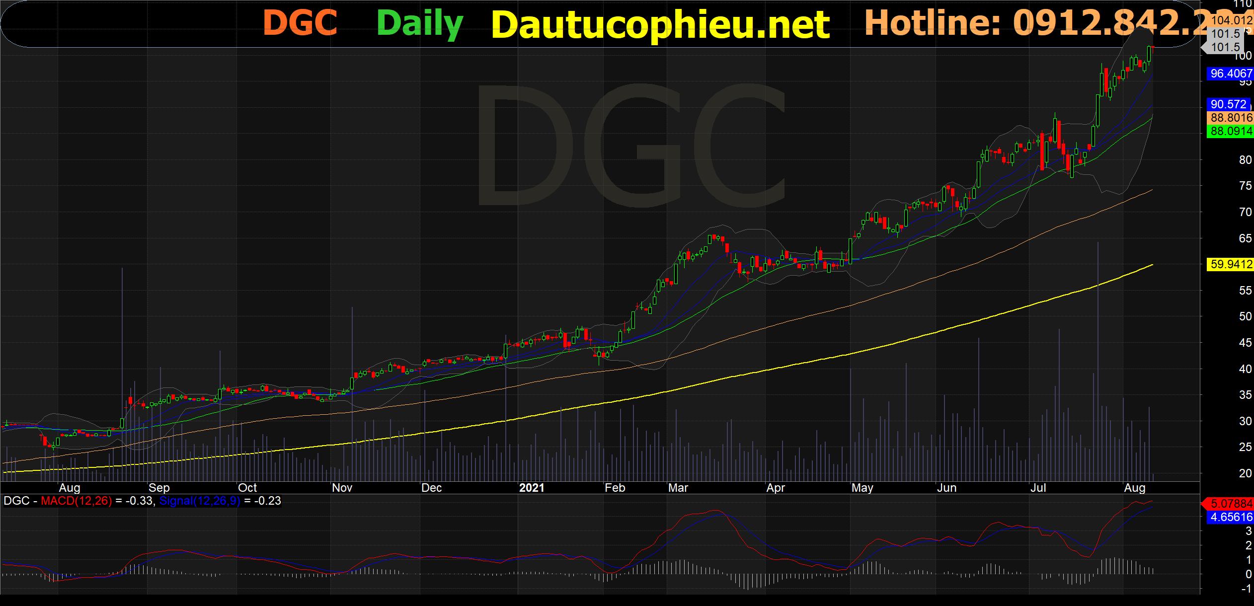Đồ thị cổ phiếu DGC phiên giao dịch ngày 13/08/2021. Nguồn: AmiBroker