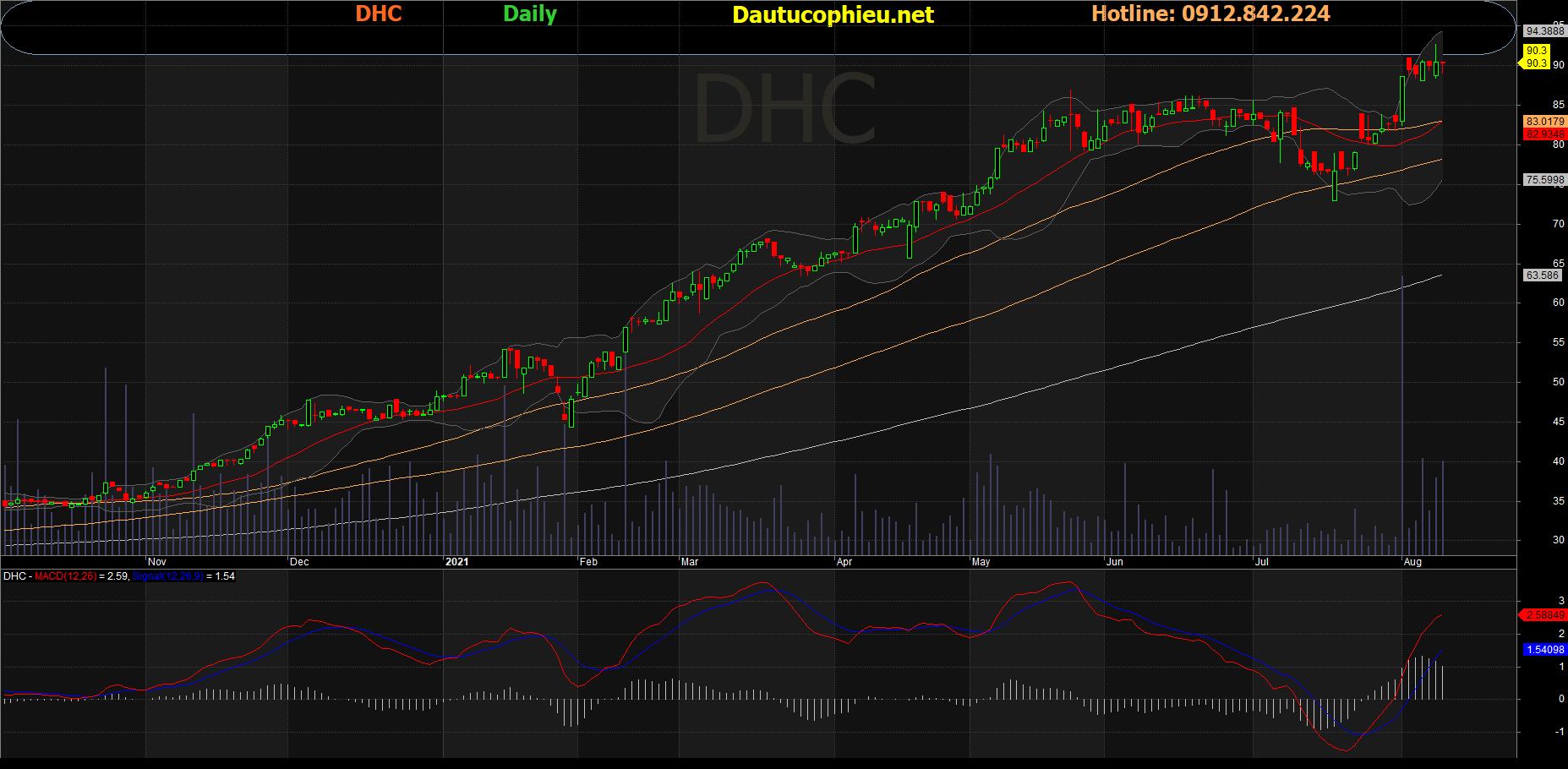 Đồ thị cổ phiếu DHC phiên giao dịch ngày 10/08/2021. Nguồn: AmiBroker