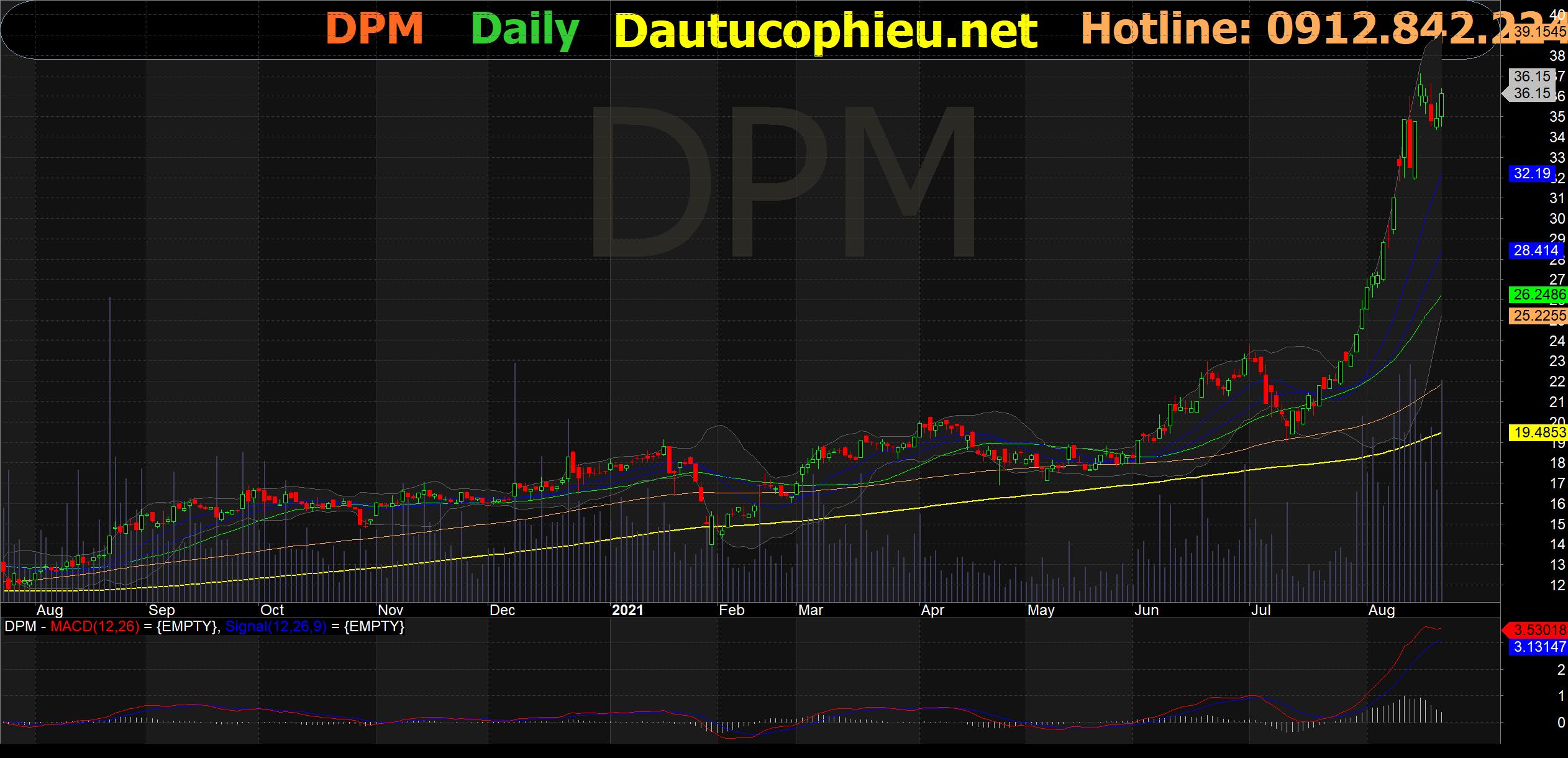 Đồ thị cổ phiếu DPM phiên giao dịch ngày 20/08/2021. Nguồn: AmiBroker
