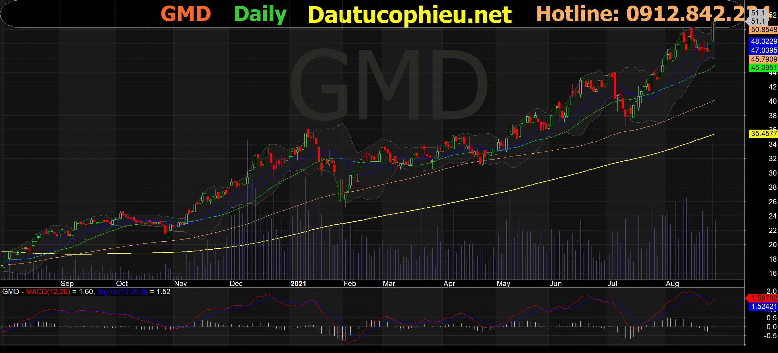 Đồ thị cổ phiếu GMD phiên giao dịch ngày 27/08/2021. Nguồn: AmiBroker