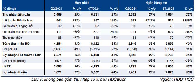 Bảng 1: KQKD Q2/2021 của HDB