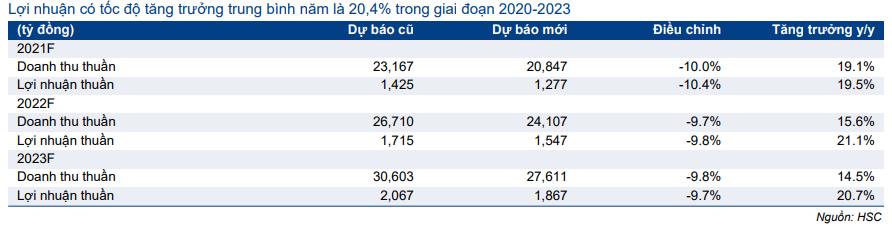 Bảng 2: Các chỉ số hoạt động chính trong Q2/2021, HDB