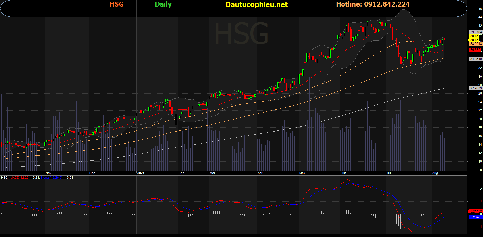 Đồ thị cổ phiếu HSG phiên giao dịch ngày 10/08/2021. Nguồn: AmiBroker