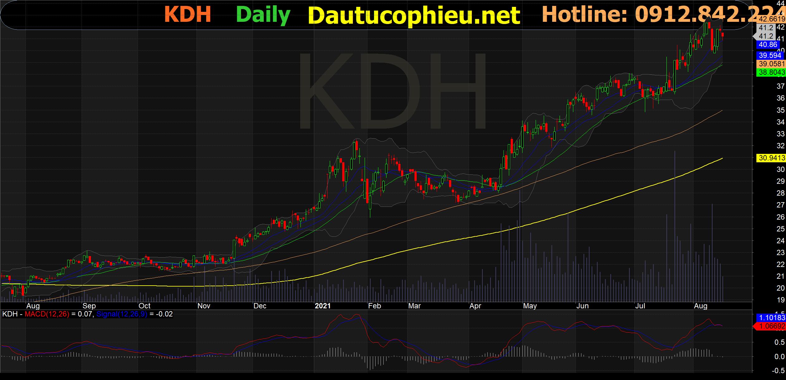 Đồ thị cổ phiếu KDH phiên giao dịch ngày 17/08/2021. Nguồn: AmiBroker