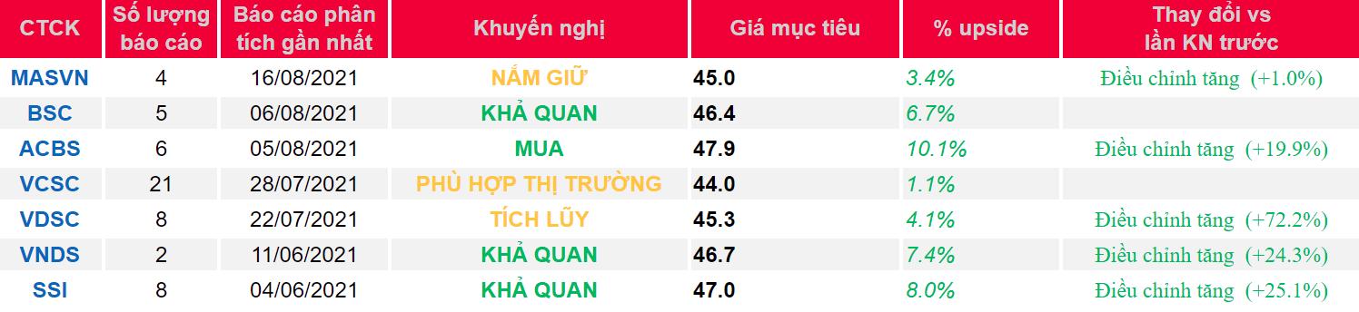 Cập nhật cổ phiếu NLG – Ghi nhận thu nhập trong nửa cuối năm
