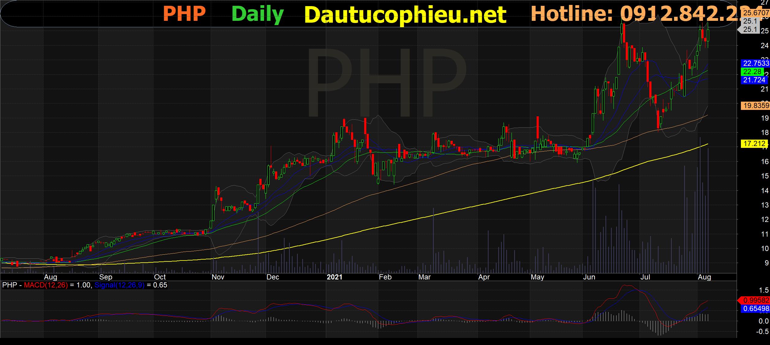 Đồ thị cổ phiếu PHP phiên giao dịch ngày 06/08/2021. Nguồn: AmiBroker