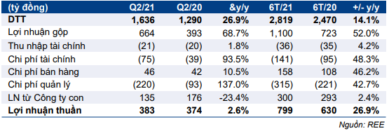 Bảng 1: QQKD Q2/2021 hợp nhất của REE