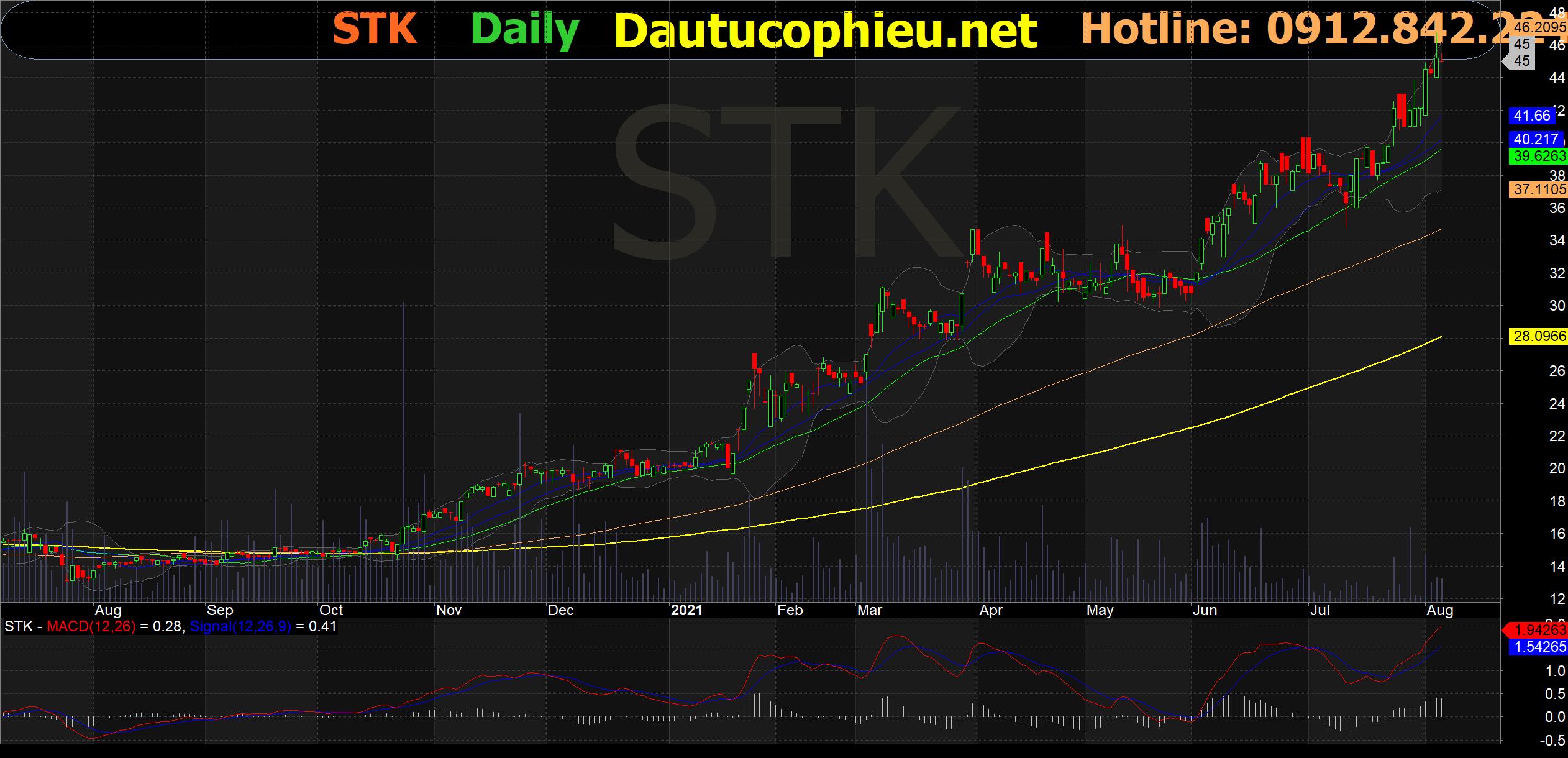 Đồ thị cổ phiếu STK phiên giao dịch ngày 05/08/2021. Nguồn: AmiBroker