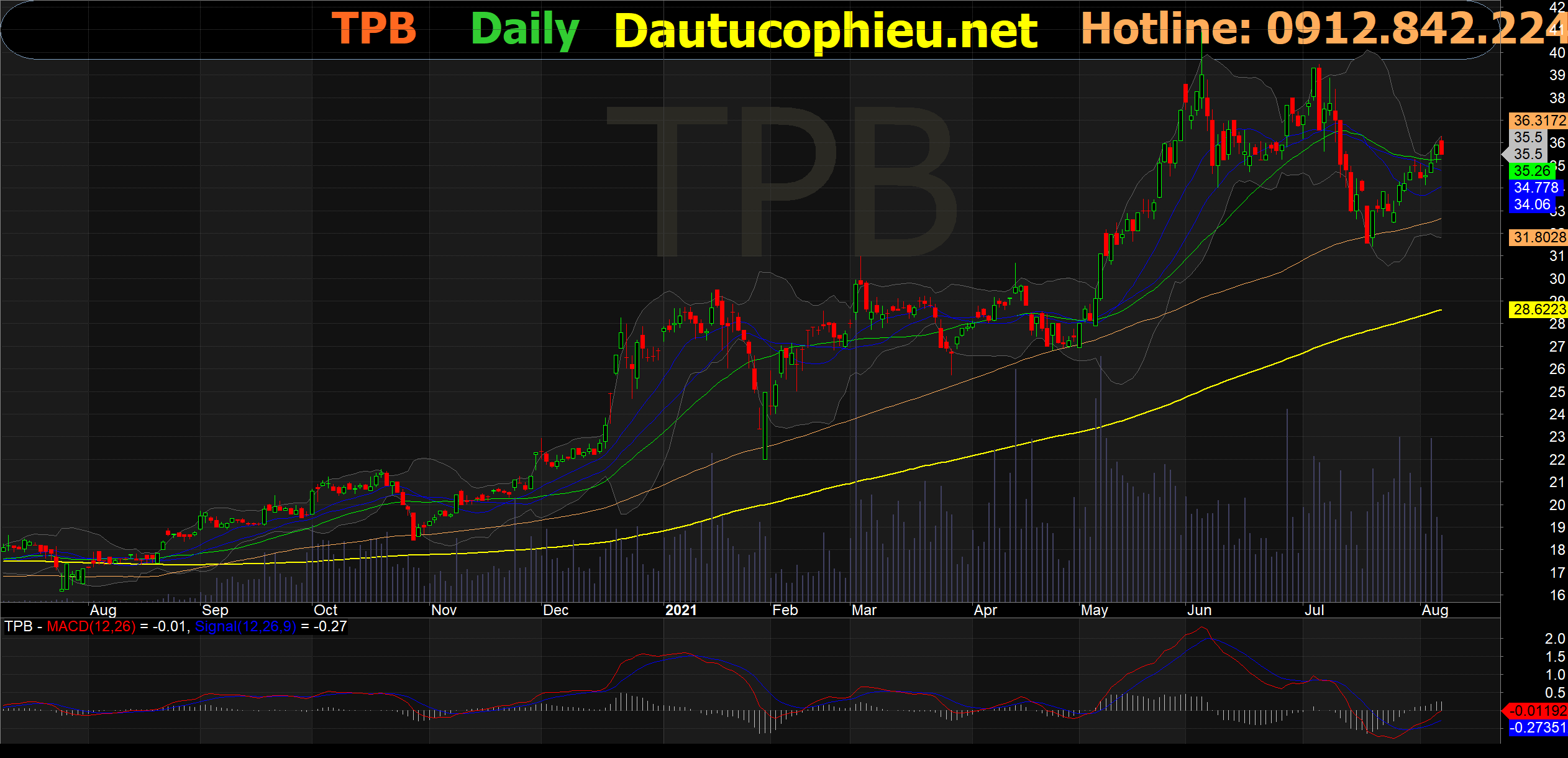 Đồ thị cổ phiếu TPB phiên giao dịch ngày 06/08/2021. Nguồn: AmiBroker