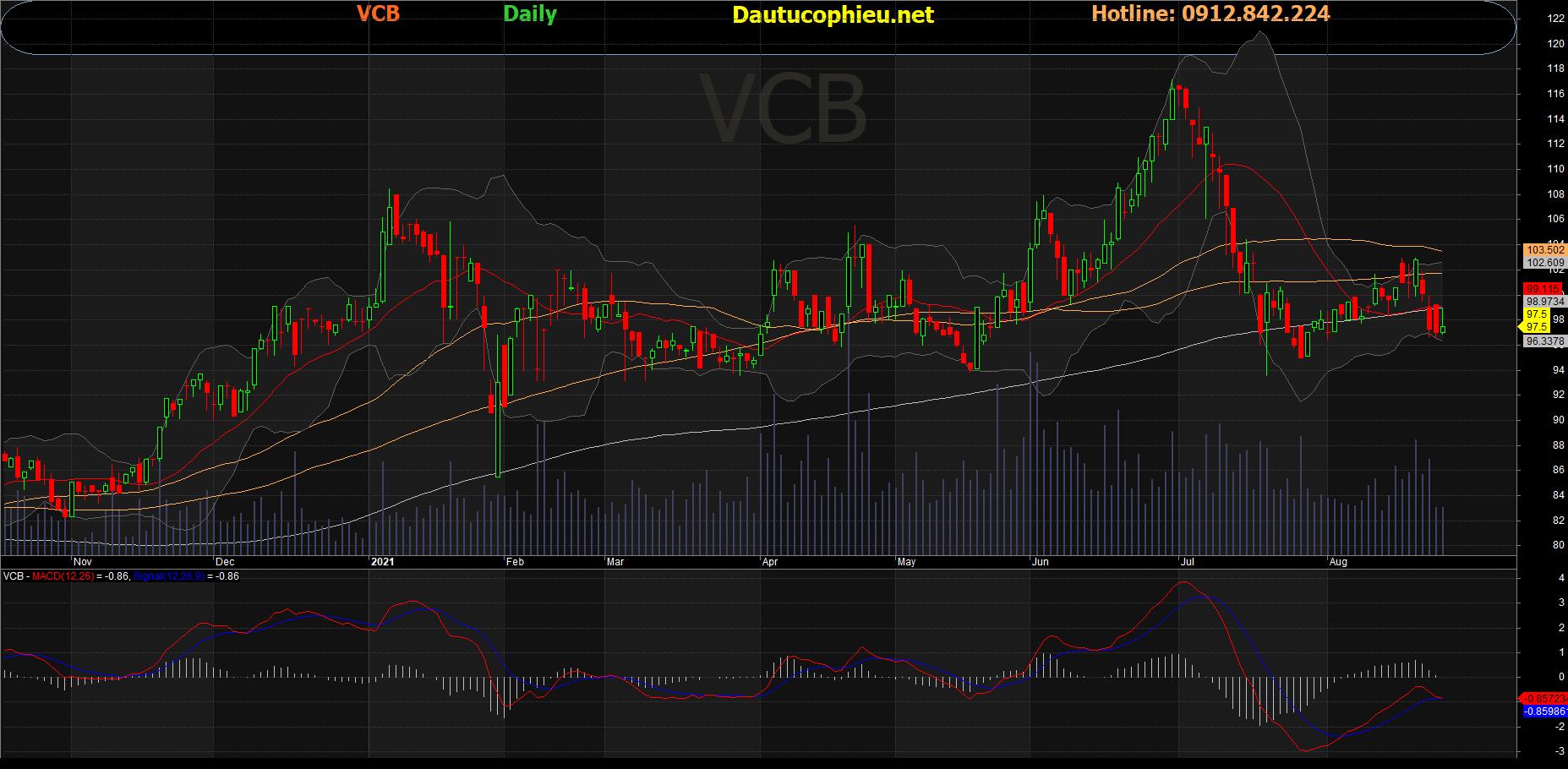 Đồ thị cổ phiếu VCB phiên giao dịch ngày 25/08/2021. Nguồn: AmiBroker