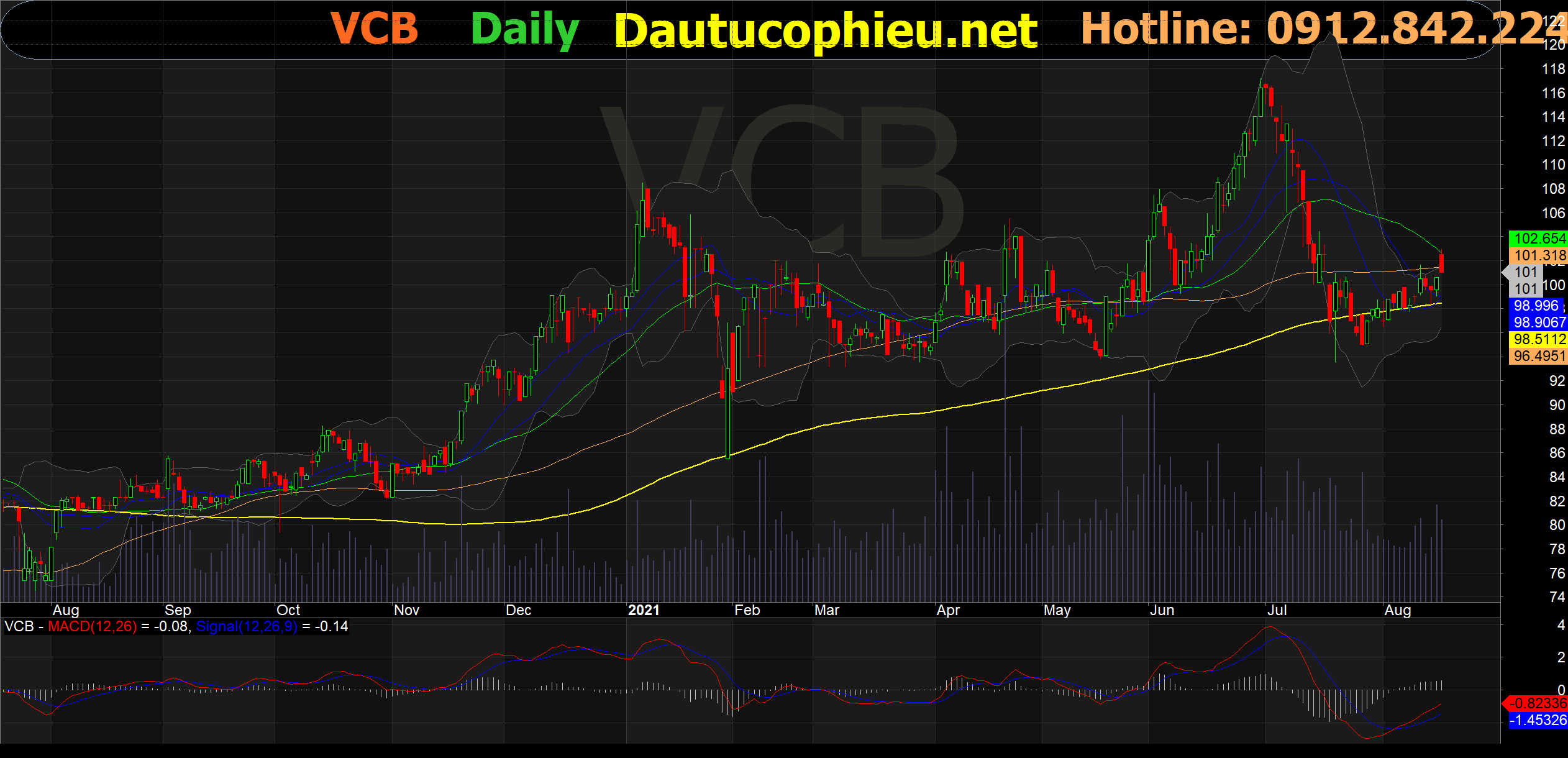 Đồ thị cổ phiếu VCB phiên giao dịch ngày 17/08/2021. Nguồn: AmiBroker