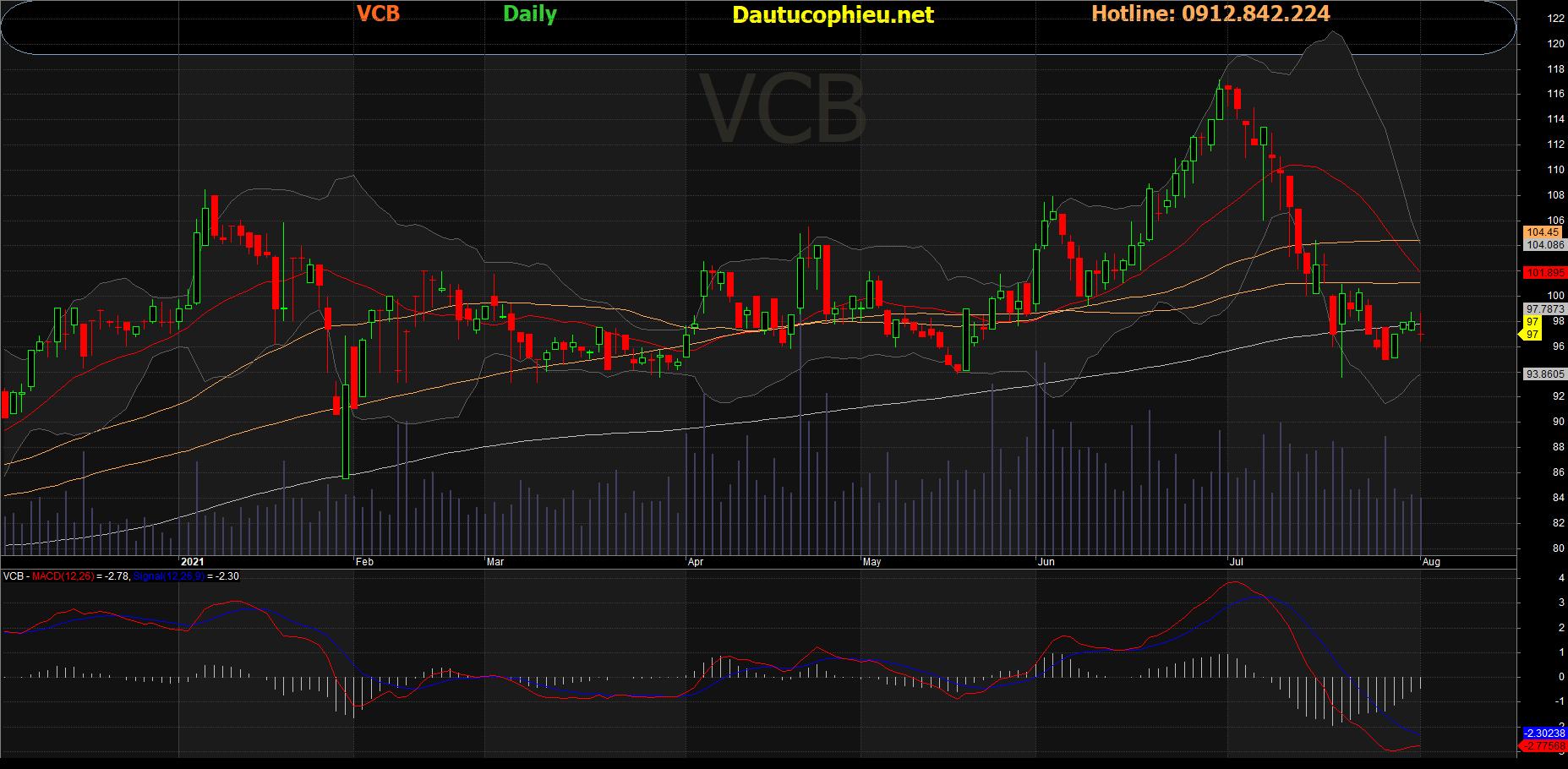 Đồ thị cổ phiếu VCB phiên giao dịch ngày 02/08/2021. Nguồn: AmiBroker