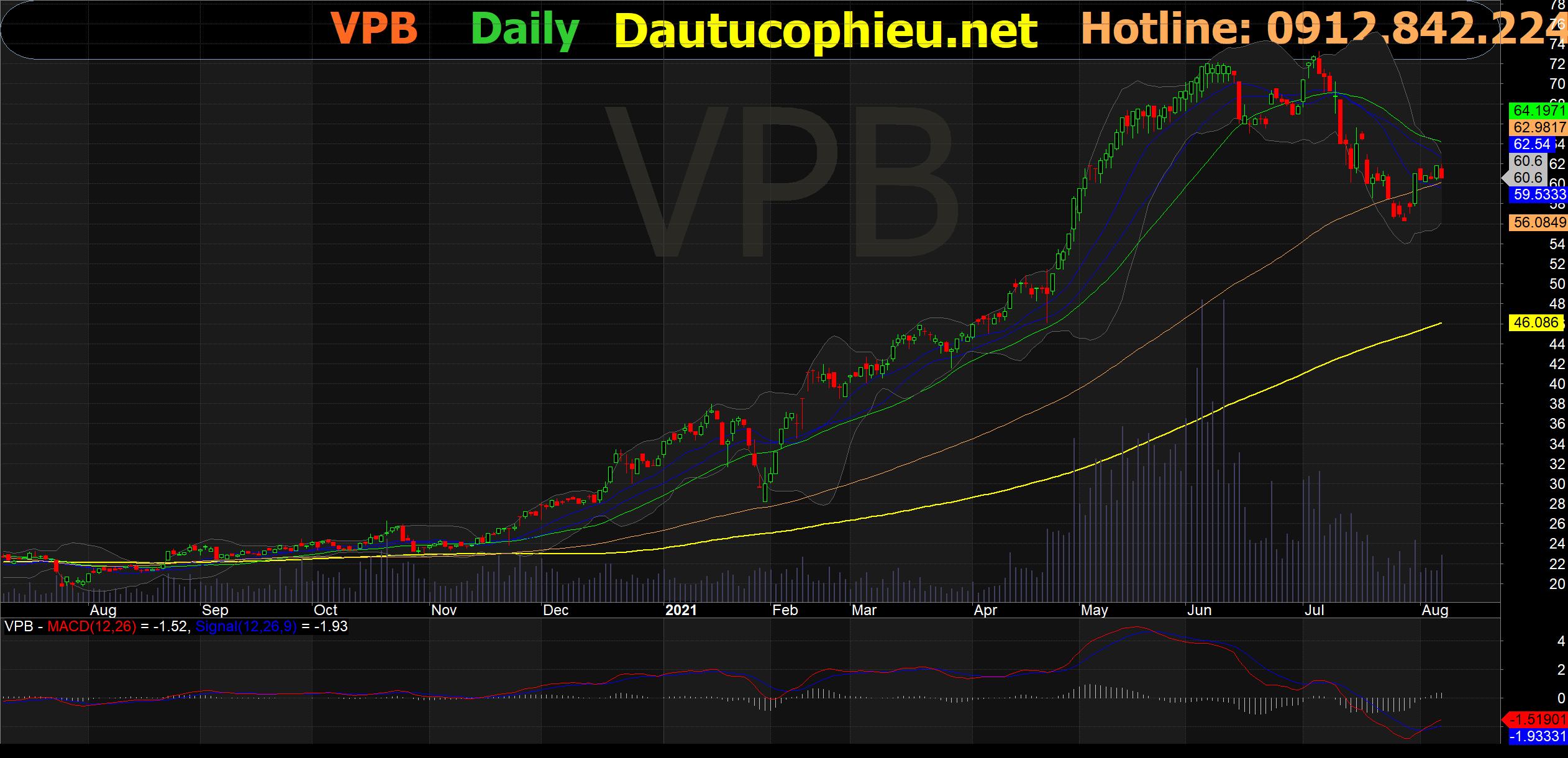 Đồ thị cổ phiếu VPB phiên giao dịch ngày 06/08/2021. Nguồn: AmiBroker