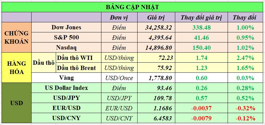Cập nhật chứng khoán Mỹ, giá hàng hóa và USD phiên giao dịch ngày 22/09/2021