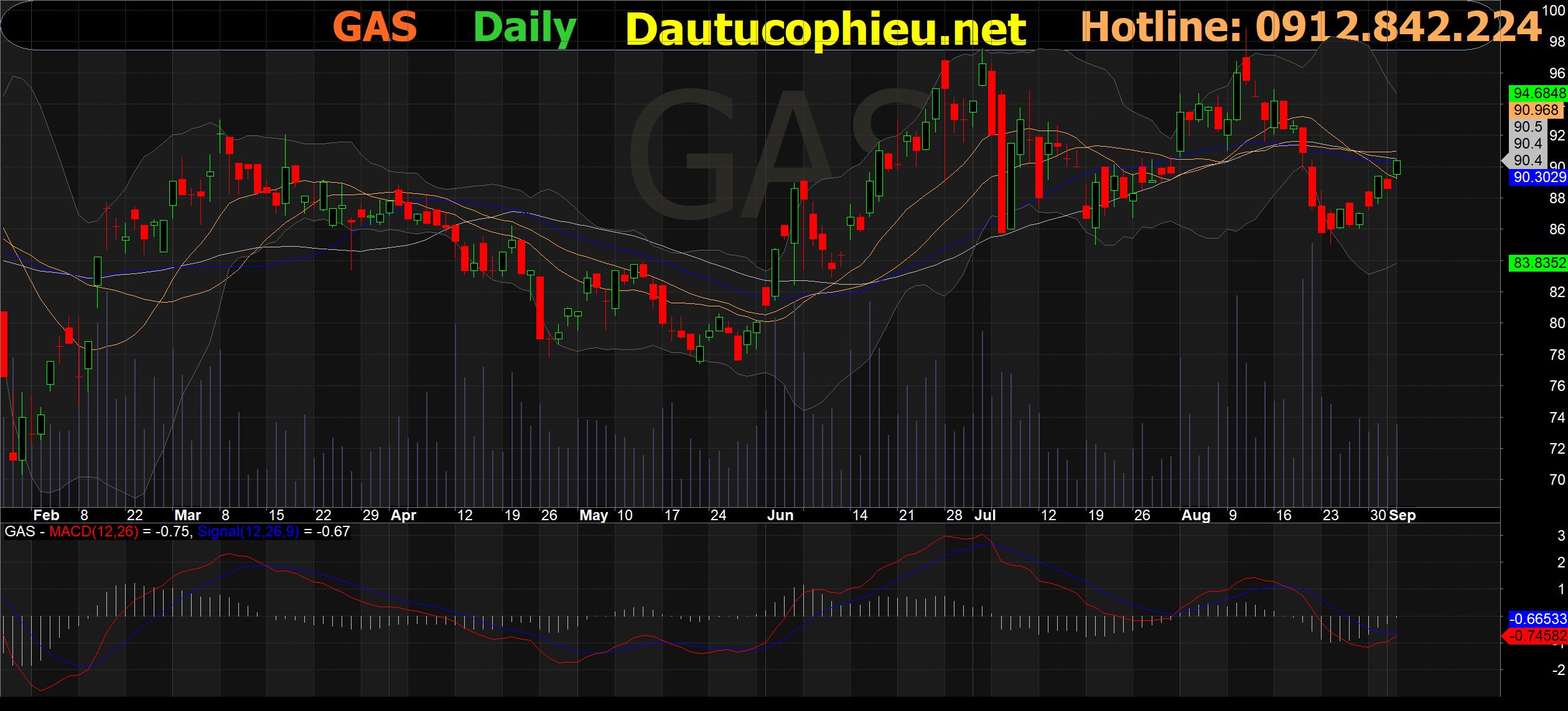 Đồ thị cổ phiếu GAS phiên giao dịch ngày 06/09/2021. Nguồn: AmiBroker