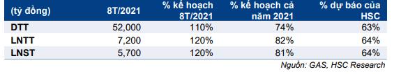 Cập nhật cổ phiếu GAS – Duy trì khuyến nghị mua vào với giá mục tiêu 121.900 đồng/cp