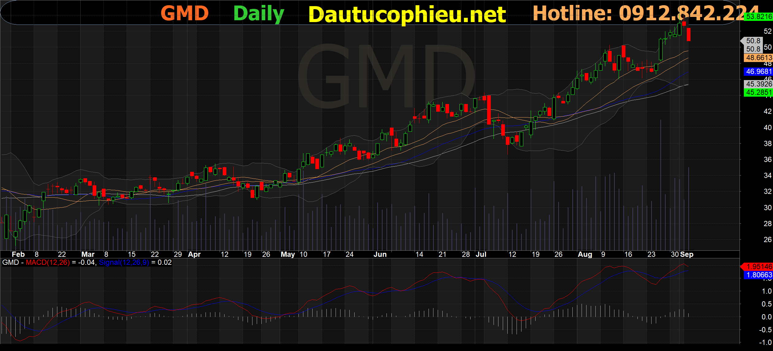 Đồ thị cổ phiếu GMD phiên giao dịch ngày 07/09/2021. Nguồn: AmiBroker