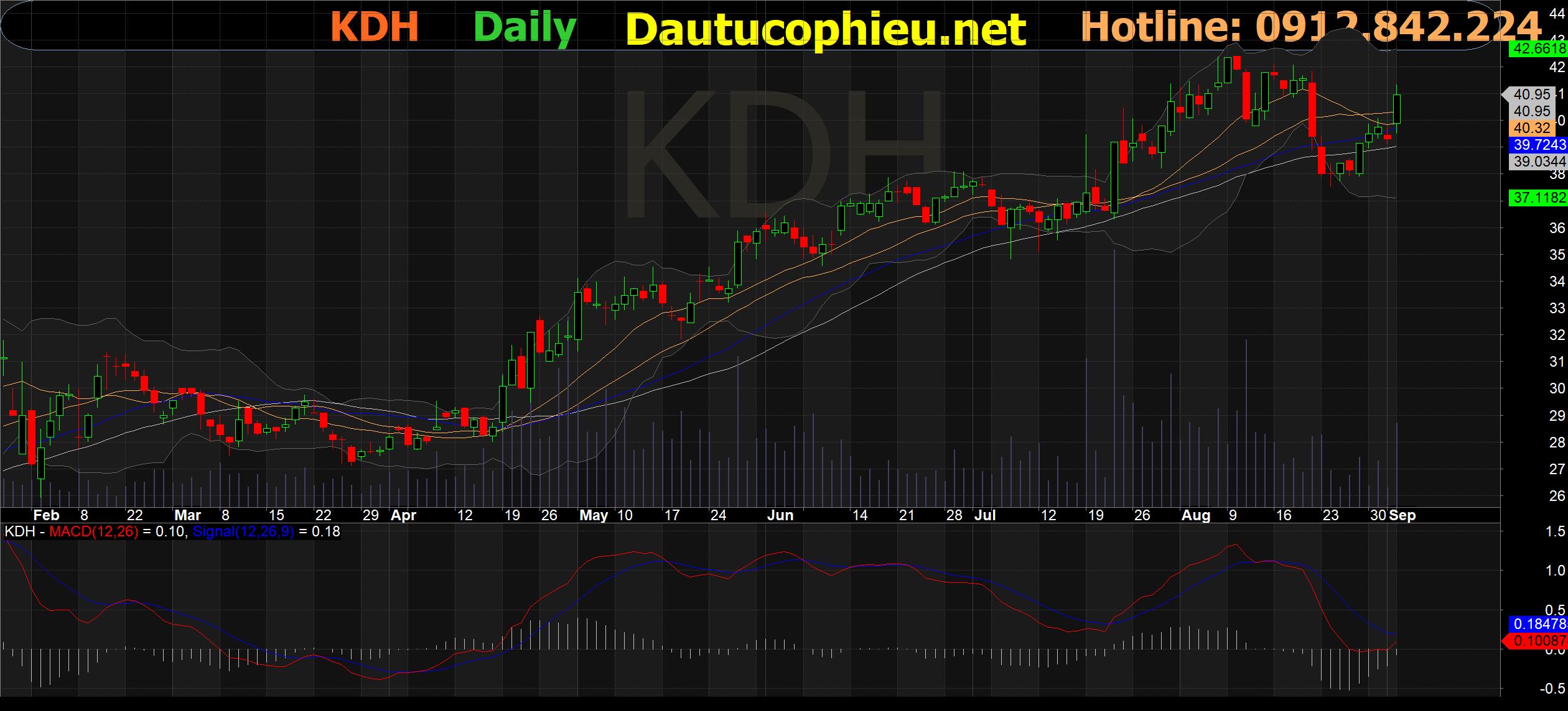Đồ thị cổ phiếu KDH phiên giao dịch ngày 06/09/2021. Nguồn: AmiBroker