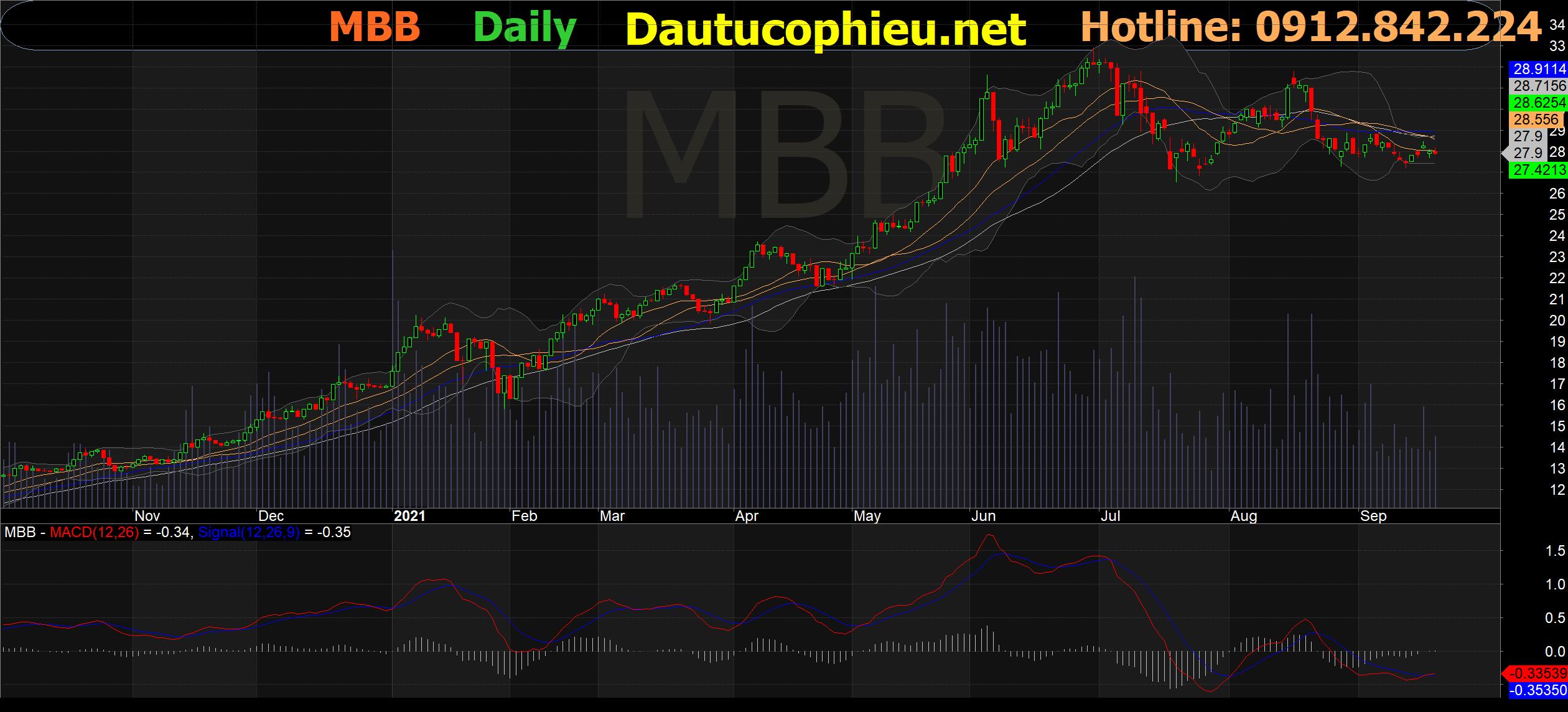 Đồ thị cổ phiếu MBB phiên giao dịch ngày 23/09/2021. Nguồn: AmiBroker