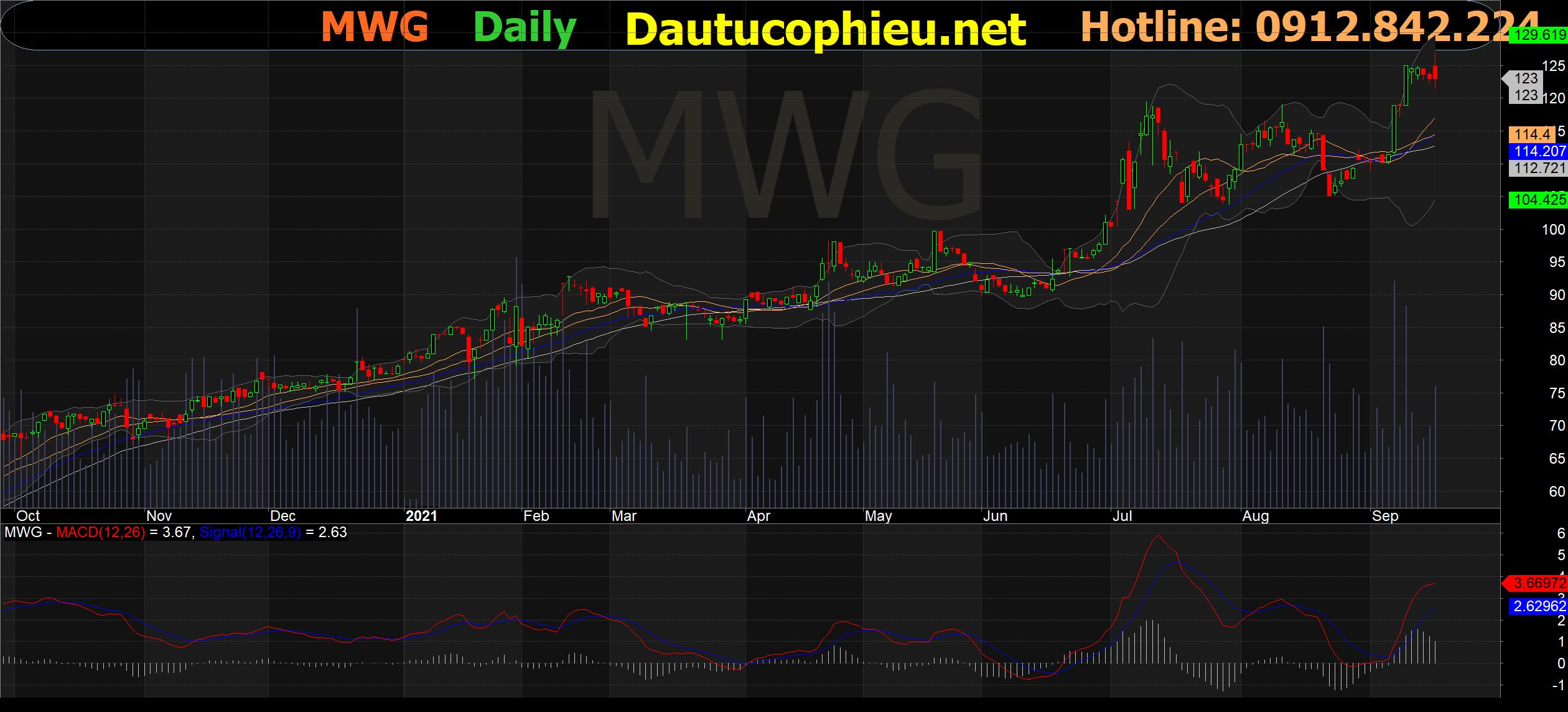 Đồ thị cổ phiếu MWG phiên giao dịch ngày 20/09/2021. Nguồn: AmiBroker