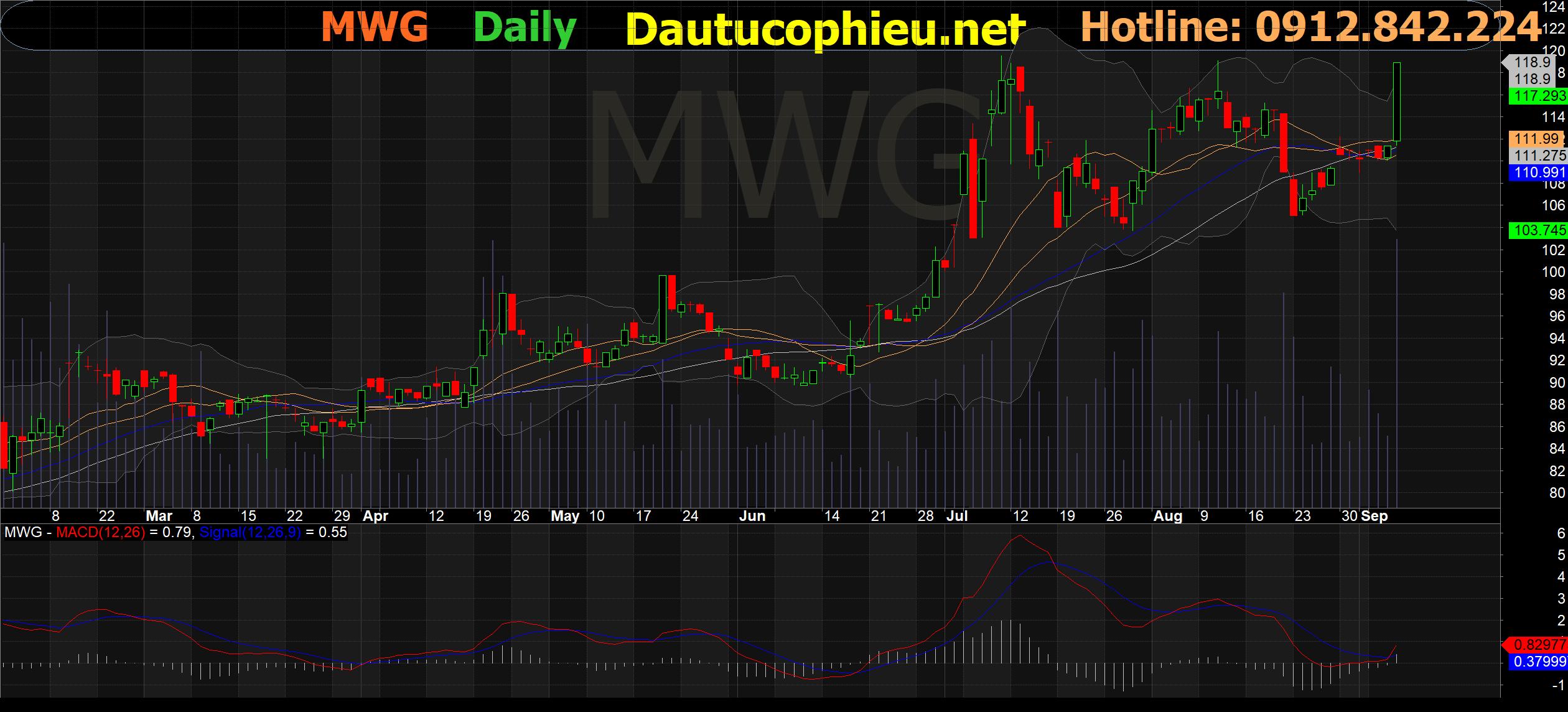 Đồ thị cổ phiếu MWG phiên giao dịch ngày 09/09/2021. Nguồn: AmiBroker