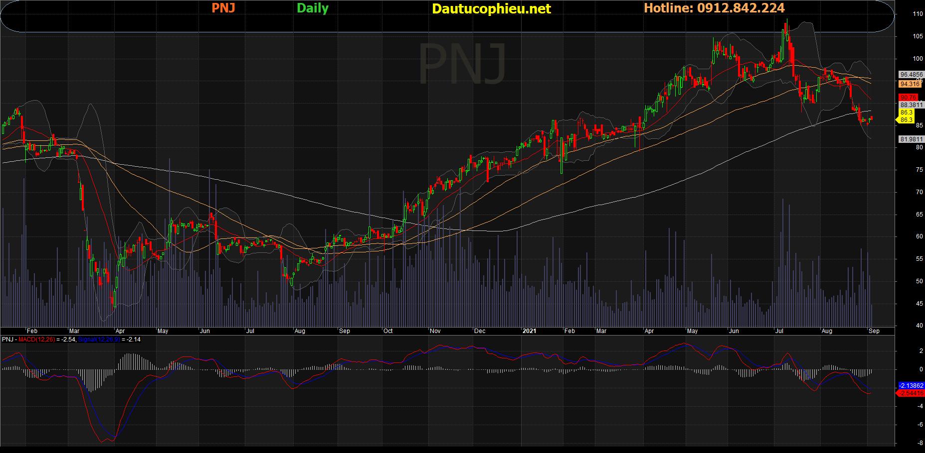 Đồ thị cổ phiếu PNJ phiên giao dịch ngày 07/09/2021. Nguồn: AmiBroker