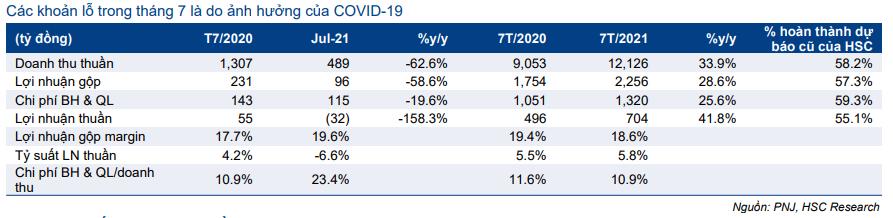Cập nhật cổ phiếu PNJ – Phong tỏa kéo dài tác động tiêu cực