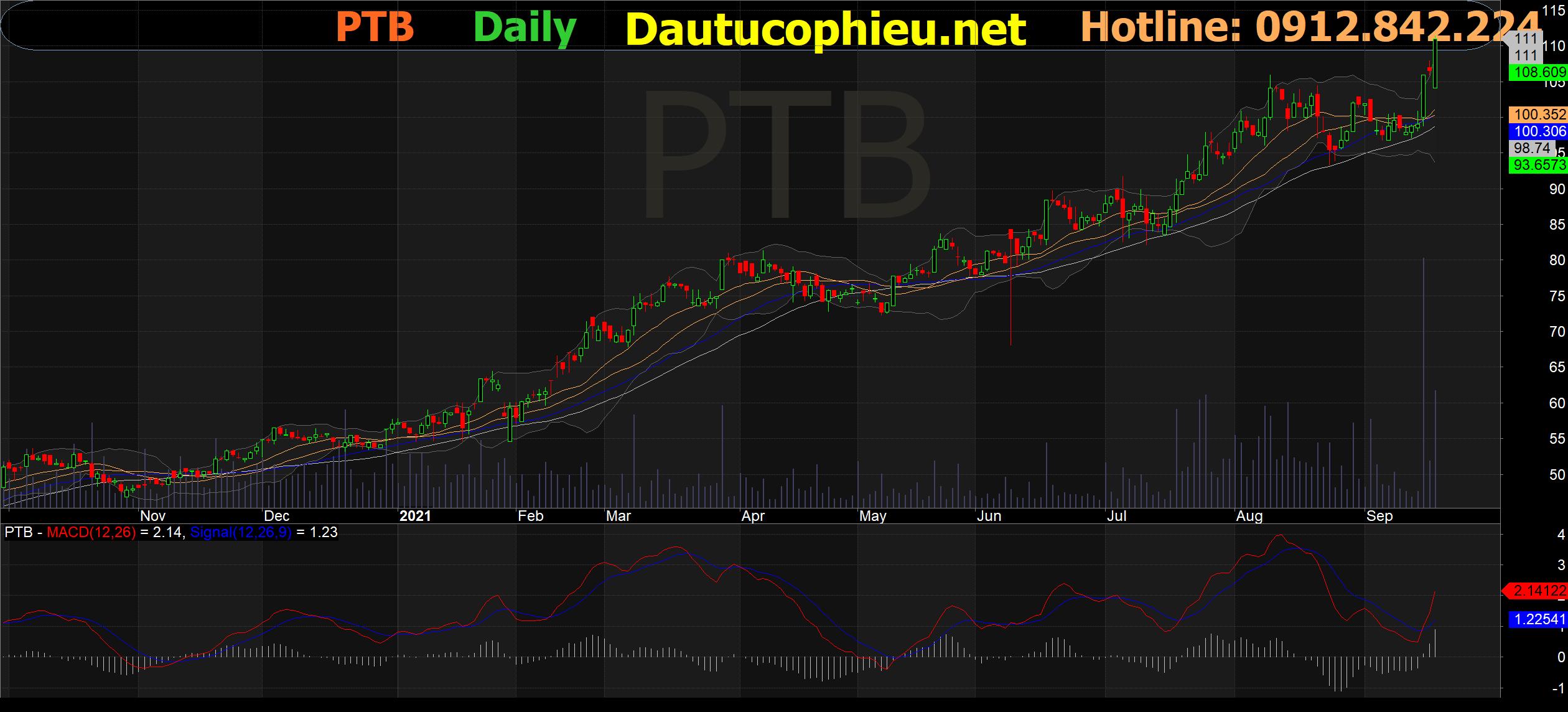Đồ thị cổ phiếu PTB phiên giao dịch ngày 21/09/2021. Nguồn: AmiBroker