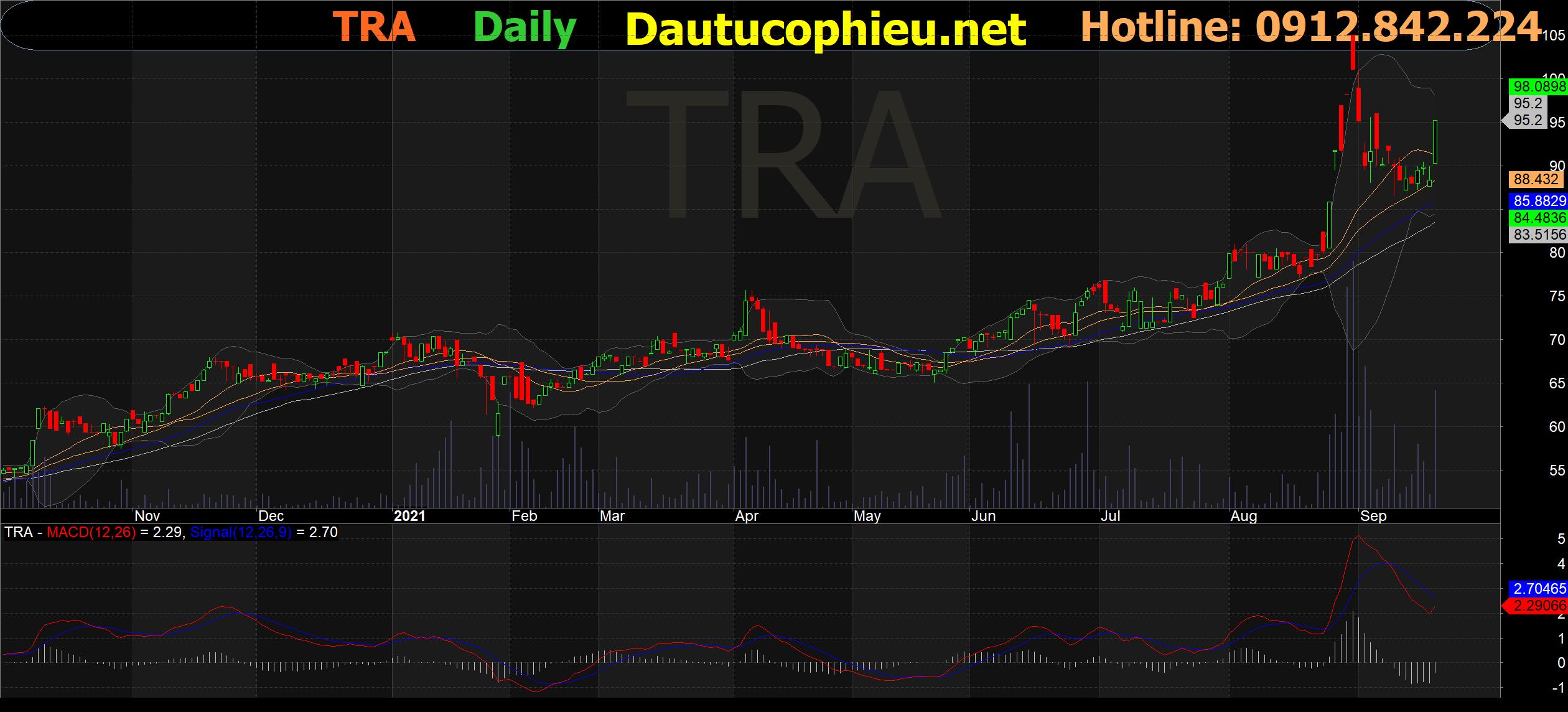 Đồ thị cổ phiếu TRA phiên giao dịch ngày 23/09/2021. Nguồn: AmiBroker