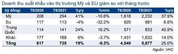 Cập nhật cổ phiếu VHC – Doanh thu tháng 8/2021 sát với kỳ vọng