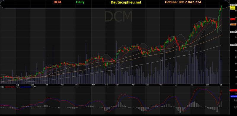 Đồ thị cổ phiếu DCM phiên giao dịch ngày 06/10/2021. Nguồn: AmiBroker