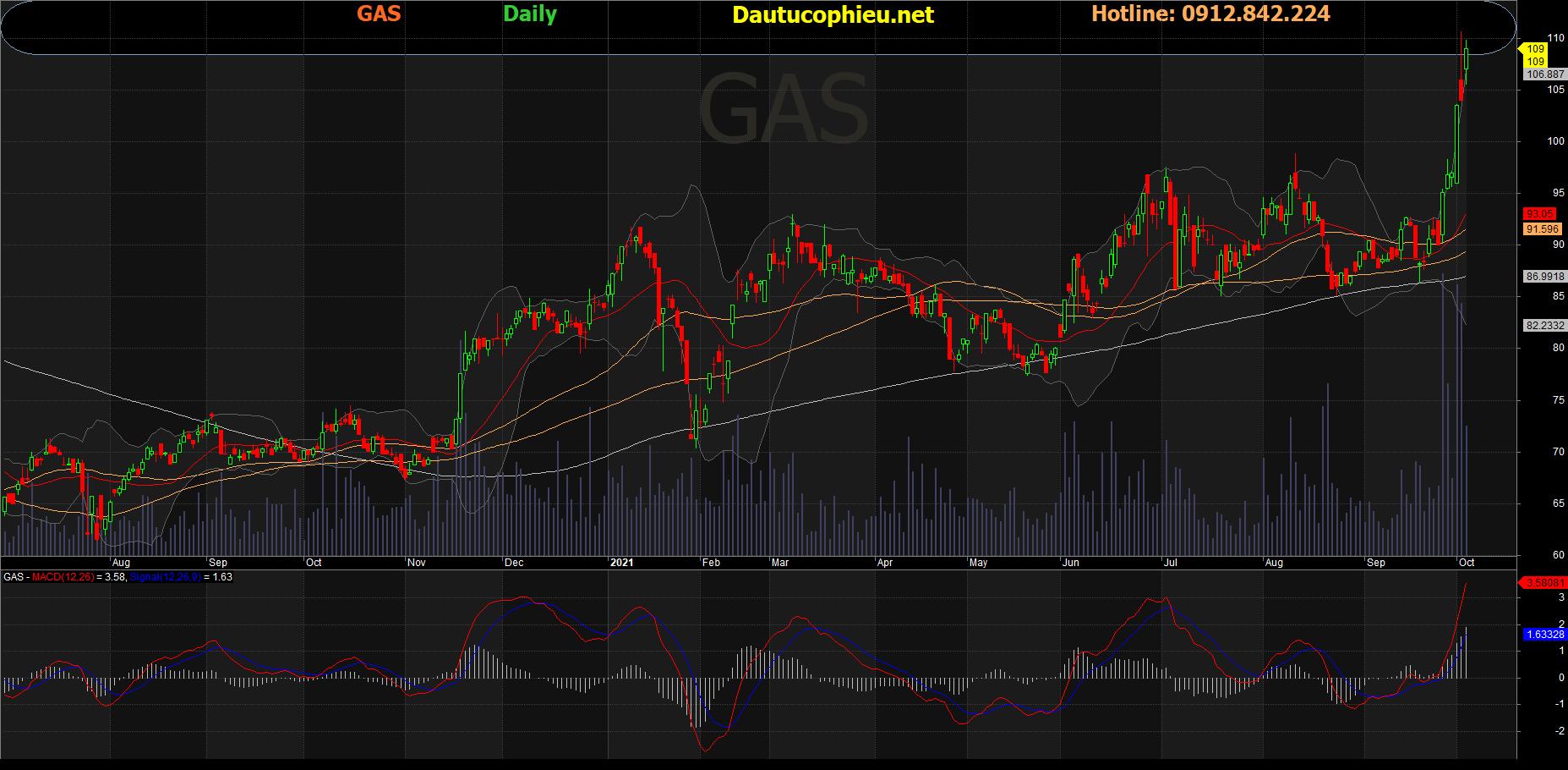 Đồ thị cổ phiếu GAS phiên giao dịch ngày 05/10/2021. Nguồn: AmiBroker