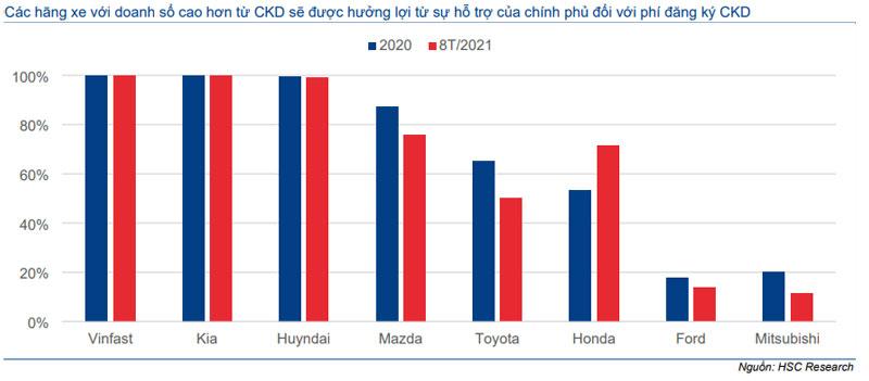 Biểu đồ 4: Danh mục CKD thị phần xe ô tô