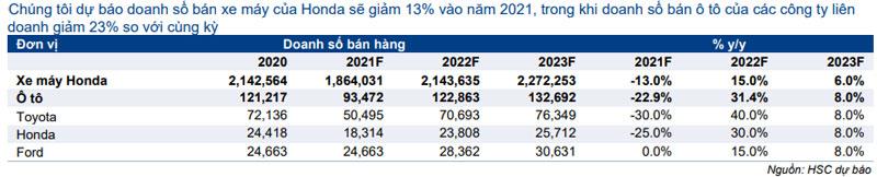 Bảng 6: Dự báo doanh số bán hàng, VEA