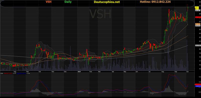 Đồ thị cổ phiếu VSH phiên giao dịch ngày 06/10/2021. Nguồn: AmiBroker