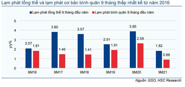 Biểu đồ 11: Lạm phát bình quân 9 tháng đầu năm