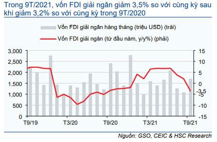 Biểu đồ 16: Vốn FDI giải ngân