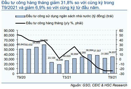Biểu đồ 17: Đầu tư công sử dụng ngân sách nhà nước